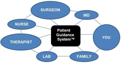 Patient Guidance System