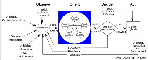OODA loop - Boyd - courtesy Wikipedia