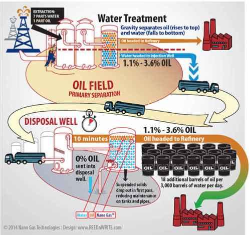 Nano Gas Process