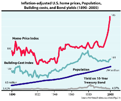 Home Prices, Irrational Exuberance Shiller