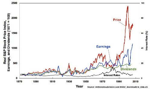 S&P Price Earnings, Div, Int from Irrational Exuberance Shiller